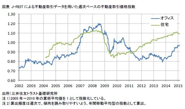 J-REIT による不動産取引データを用いた週次ベースの不動産取引価格指数