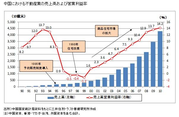 中国における不動産業の売上高および営業利益率