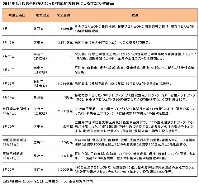 2012年6月以降明らかとなった中国地方政府による主な投資計画