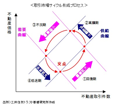 取引市場サイクル形成プロセス