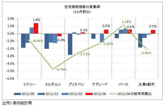 住宅価格指数の変動率(3ヵ月前比)