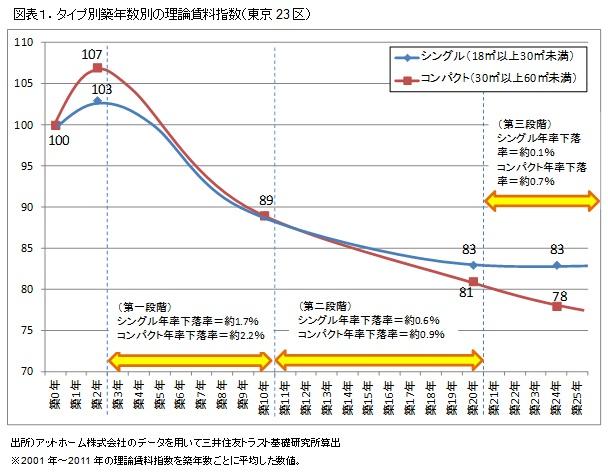 図表1.タイプ別築年数別の理論賃料指数(東京23区)