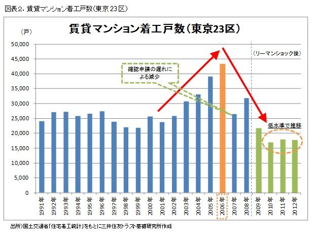 図表2.賃貸マンション着工戸数(東京23区)