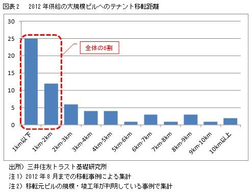 図表2 2012年供給の大規模ビルへのテナント移転距離