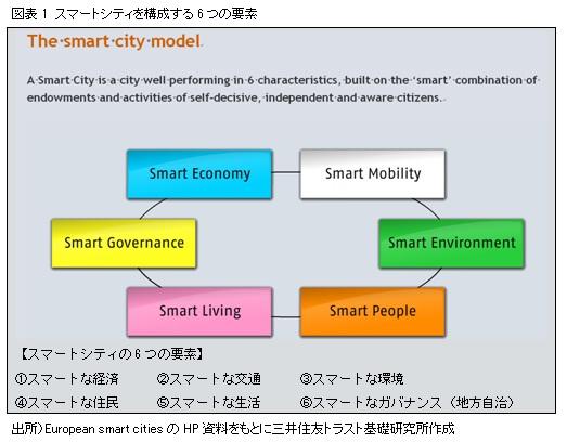 図表1 スマートシティを構成する6つの要素