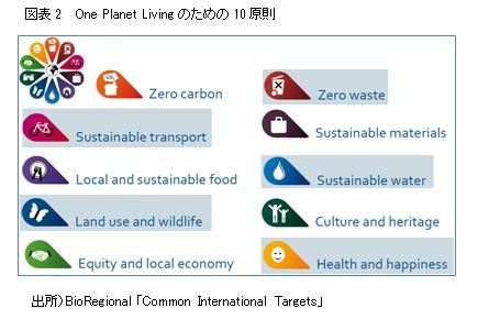 図表2  One Planet Livingのための10原則