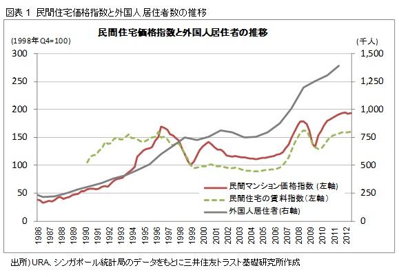 図表1 民間住宅価格指数と外国人居住者数の推移