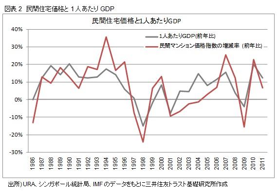 図表2 民間住宅価格と1人あたりGDP