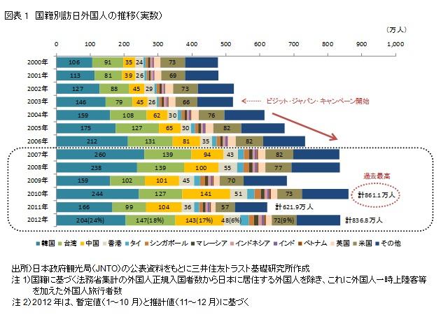 図表1 国籍別訪日外国人の推移(実数)