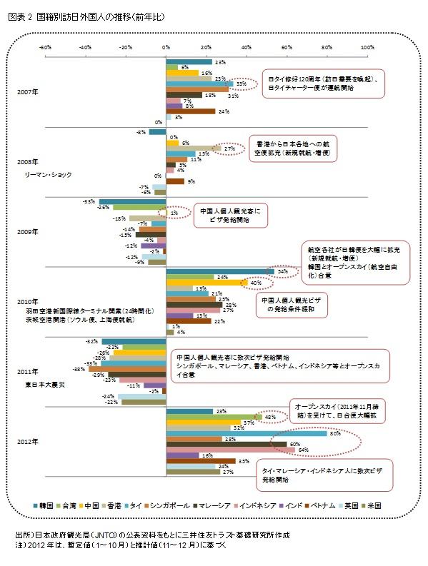 図表2 国籍別訪日外国人の推移(前年比)