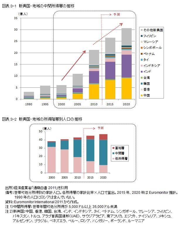 図表3-1 新興国・地域の中間所得層の推移 図表3-2 新興国・地域の所得階層別人口の推移