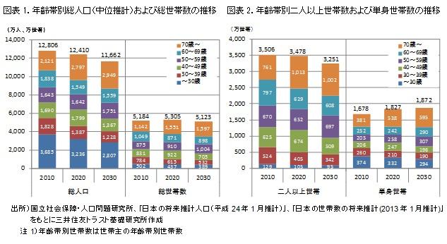 図表1.年齢帯別総人口(中位推計)および総世帯数の推移 図表2.年齢帯別二人以上世帯数および単身世帯数の推移