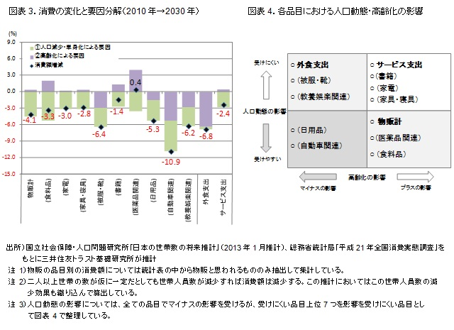 図表3.消費の変化と要因分解(2010年→2030年) 図表4.各品目における人口動態・高齢化の影響