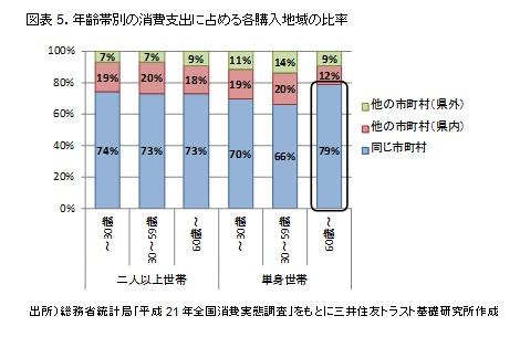 図表5.年齢帯別の消費支出に占める各購入地域の比率