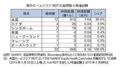海外のヘルスケアREITの銘柄数と時価総額