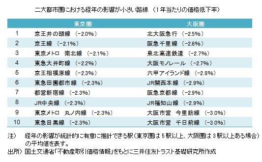 二大都市圏における経年の影響が小さい路線 (1年当たりの価格低下率)