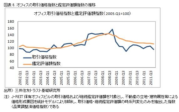 図表6. オフィスの取引価格指数と鑑定評価額指数の推移