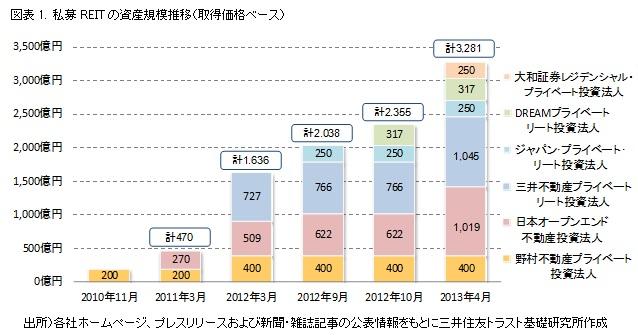 図表1. 私募REITの資産規模推移(取得価格ベース)