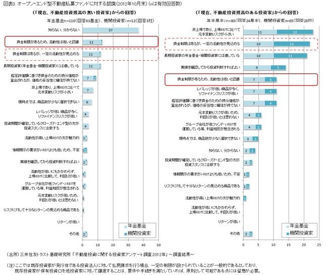 図表3. オープン・エンド型不動産私募ファンドに対する認識(2012年10月末)(nは有効回答数) ※クリックすると大きな図表が表示されます