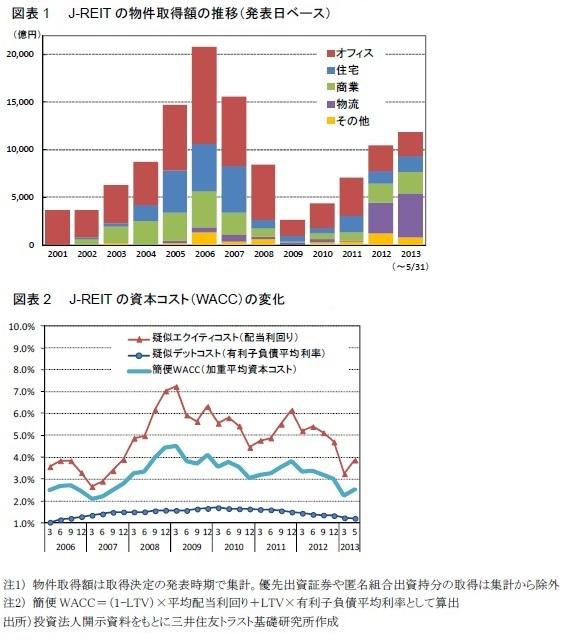 図表1  J-REITの物件取得額の推移(発表日ベース)・図表2  J-REITの資本コスト(WACC)の変化