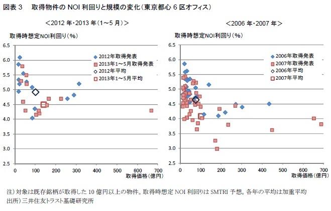 図表3  取得物件のNOI利回りと規模の変化(東京都心6区オフィス)