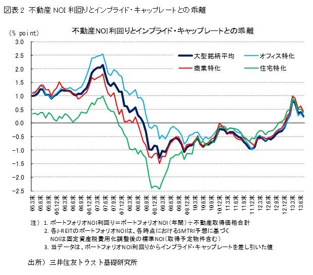 図表2 不動産NOI利回りとインプライド・キャップレートとの乖離