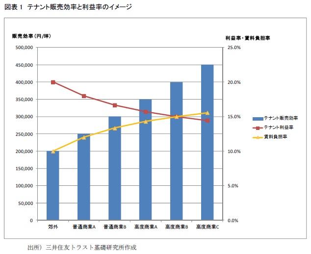 図表1 テナント販売効率と利益率のイメージ