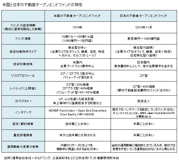 米国と日本の不動産オープンエンドファンドの特性