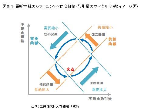 図表1. 需給曲線のシフトによる不動産価格・取引量のサイクル変動(イメージ図)