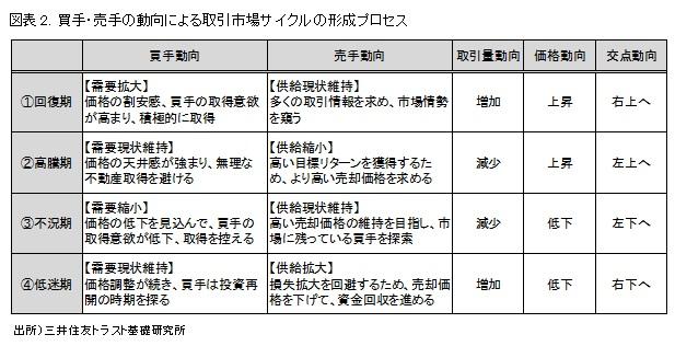 図表2. 買手・売手の動向による取引市場サイクルの形成プロセス