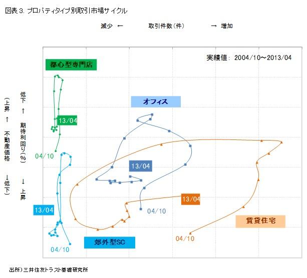 図表3. プロパティタイプ別取引市場サイクル