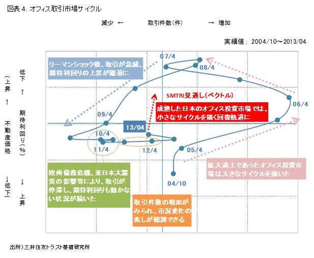 図表4. オフィス取引市場サイクル