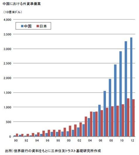 中国における外貨準備高