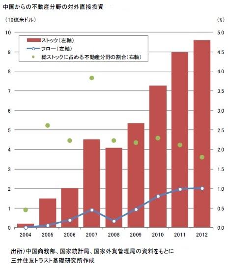 中国からの不動産分野の対外直接投資