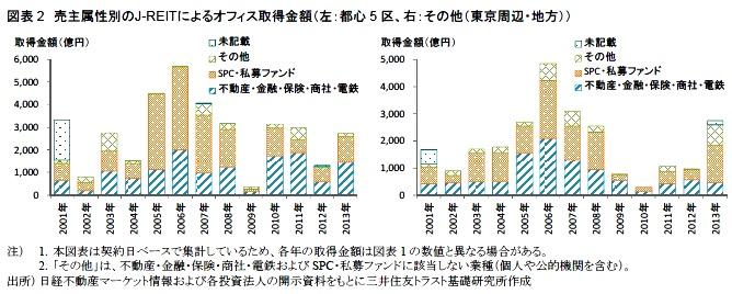 図表2 売主属性別のJ-REITによるオフィス取得金額(左:都心5区、右:その他(東京周辺・地方))