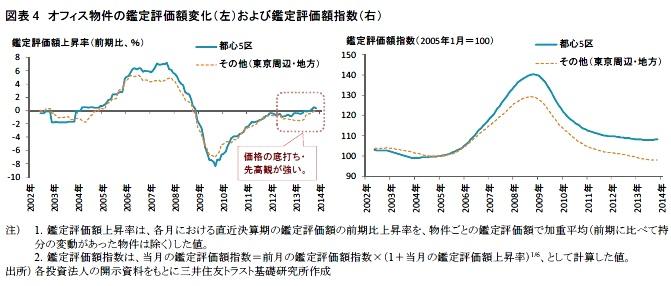 図表4 オフィス物件の鑑定評価額変化(左)および鑑定評価額指数(右)