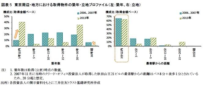 図表5 東京周辺・地方における取得物件の築年・立地プロファイル(左:築年、右:立地)
