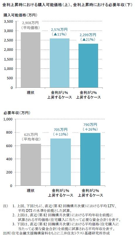 金利上昇時における購入可能価格(上)、金利上昇時における必要年収(下)