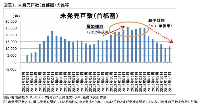 図表1.未発売戸数(首都圏)の推移