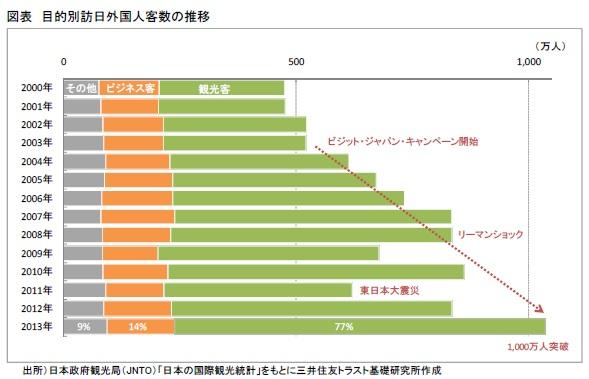 図表 目的別訪日外国人客数の推移