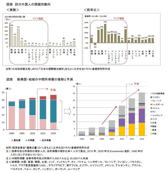 図表 訪日外国人の国籍別動向、新興国・地域の中間所得層の推移と予測