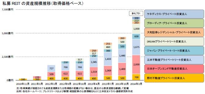 私募REITの資産規模推移(取得価格ベース)