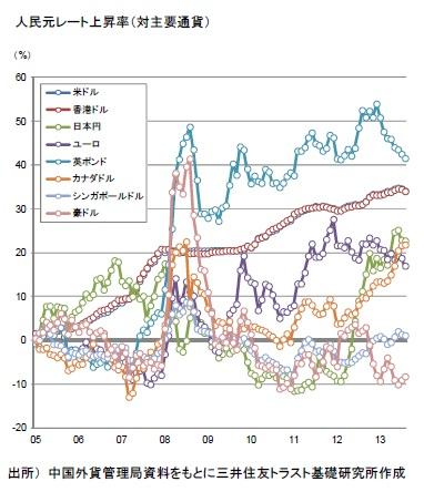 人民元レート上昇率(対主要通貨)