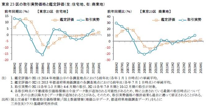 東京23区の取引実勢価格と鑑定評価(左:住宅地、右:商業地)