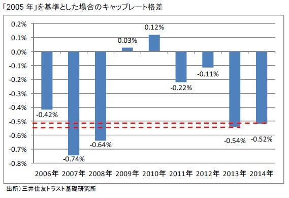 「2005年」を基準とした場合のキャップレート格差