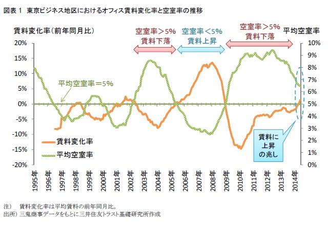 東京ビジネス地区におけるオフィス賃料変化率と空室率の推移
