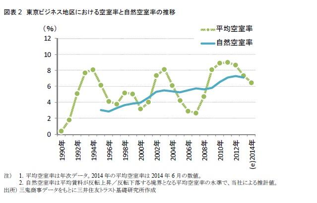東京ビジネス地区における空室率と自然空室率の推移
