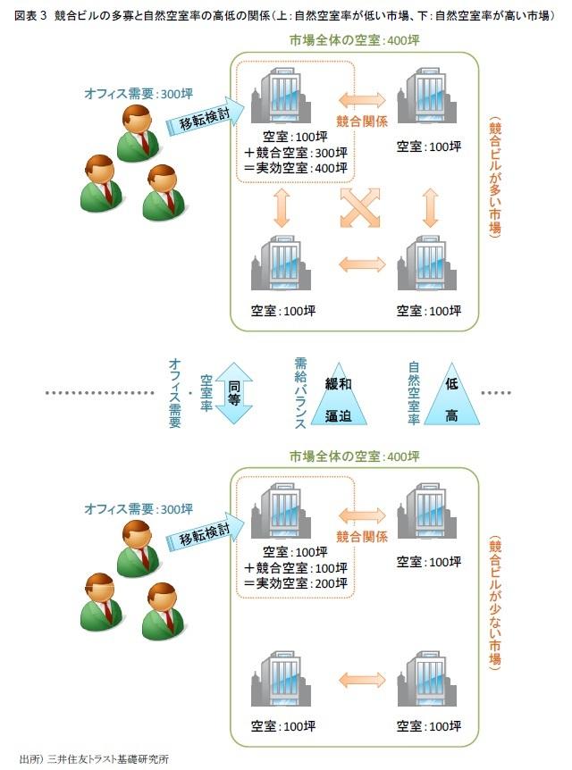 図表3 競合ビルの多寡と自然空室率の高低の関係(上:自然空室率が高い市場、下:自然空室率が低い市場)