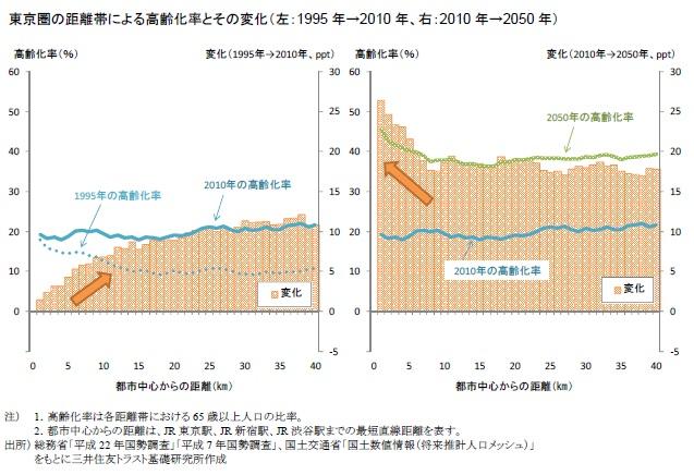 東京圏の距離帯による高齢化率とその変化(左:1995年→2010年、右:2010年→2050年)