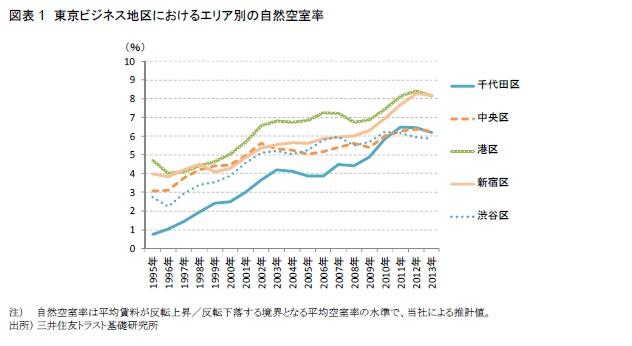 図表1 東京ビジネス地区におけるエリア別の自然空室率